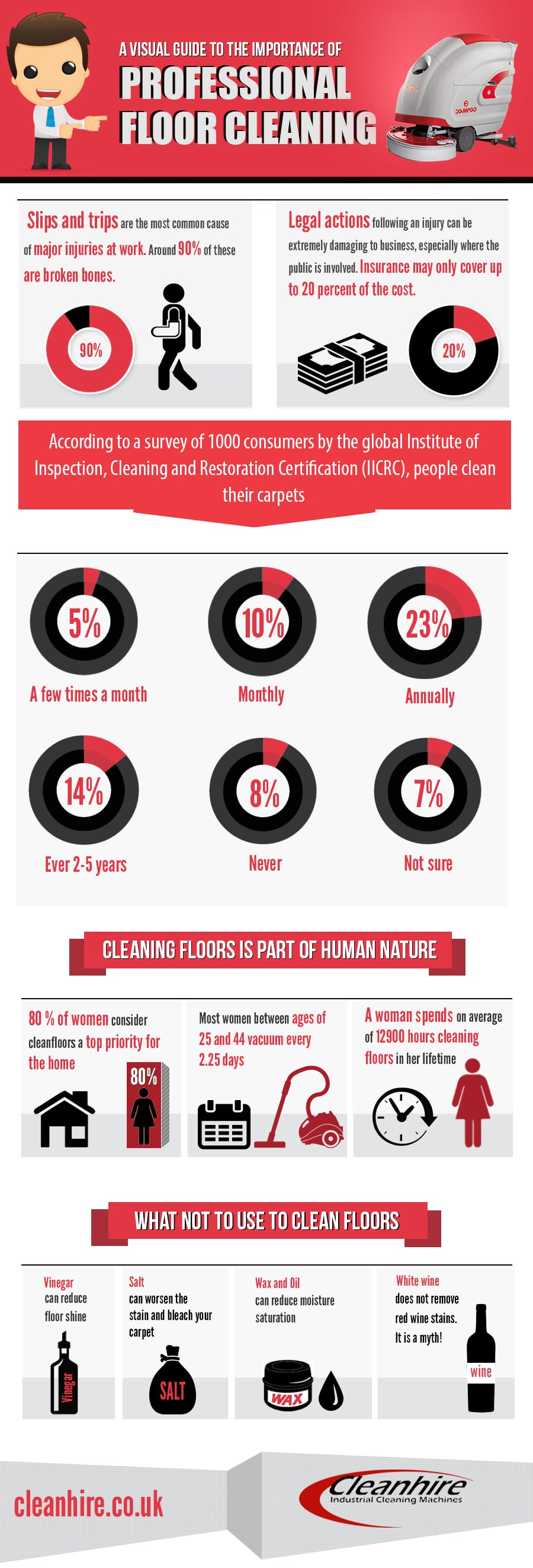 The Importance of Floor Cleaning